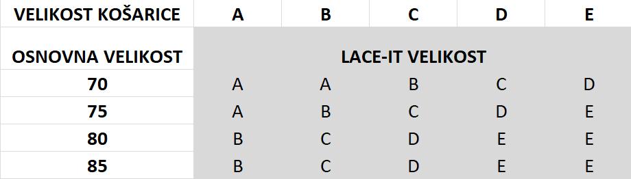 Velikost nedrčka LACE-IT