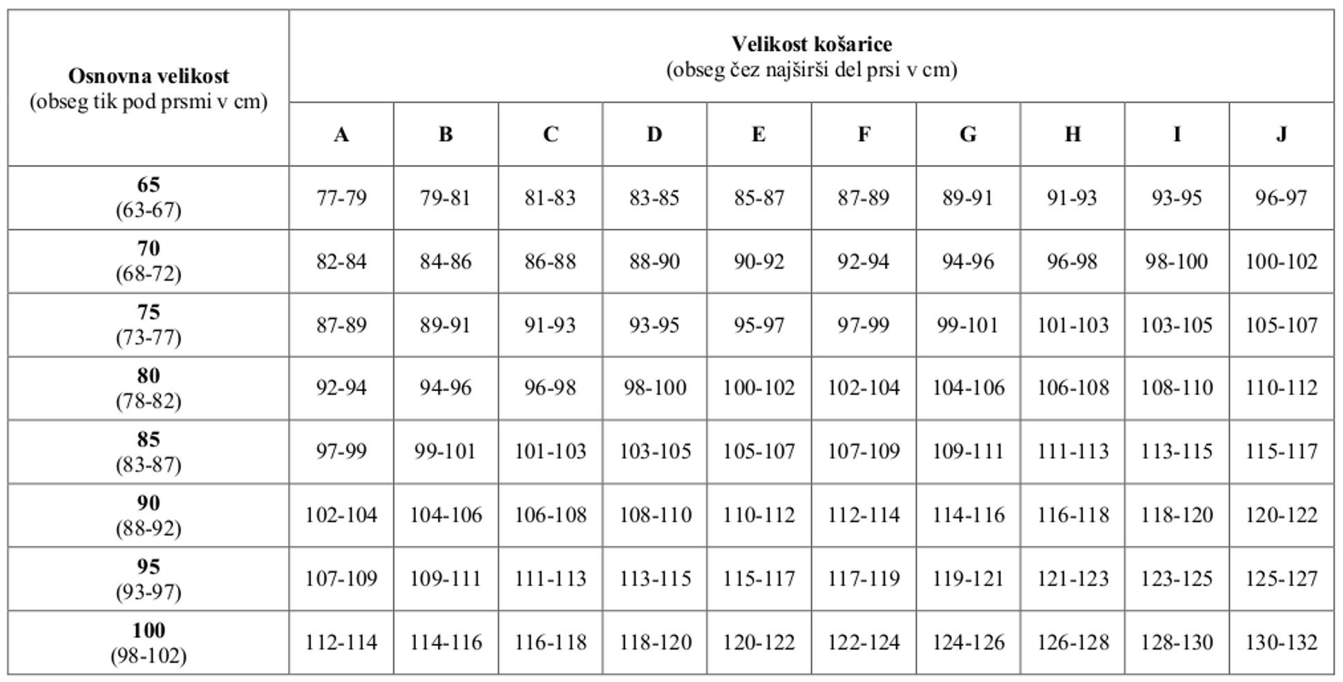 Tabela za določitev primerne velikosti nedrčkov