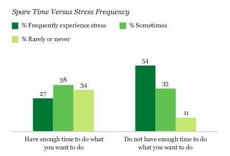 Primanjkovanje časa vpliva na količino stresa