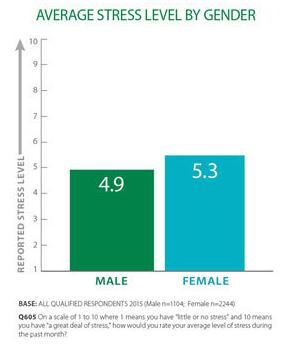 Ženske smo bolj pod stresom kot moški